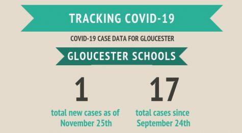 Tracking COVID-19